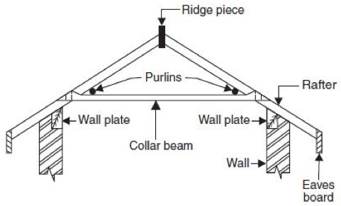 Different types of roofs berry lodge for Prefab gambrel roof trusses