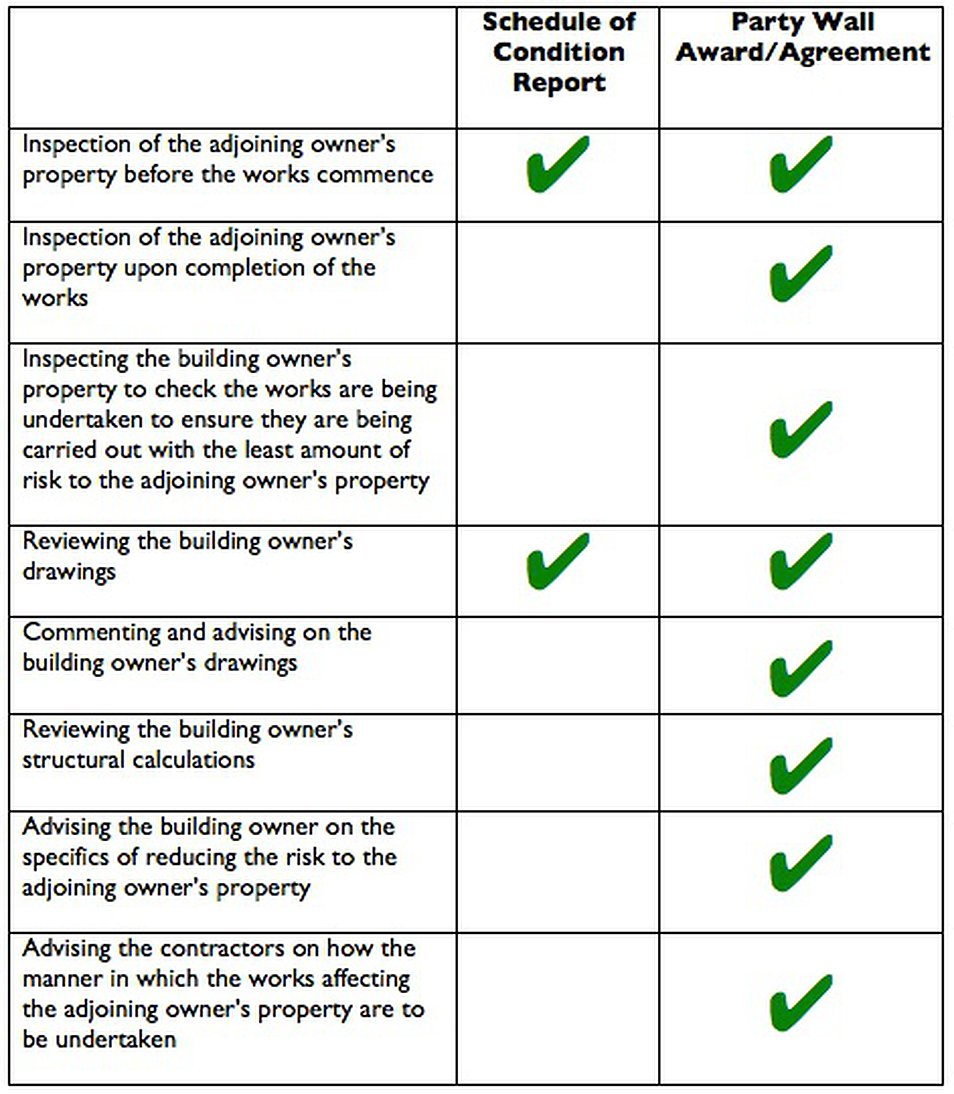 Schedule Of Condition Report Vs Party Wall Awardagreement Berry Lodge