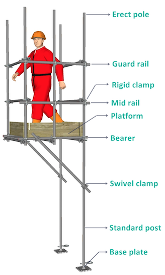 Cantilevered Scaffolding Access